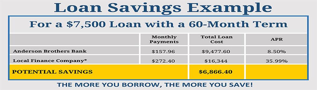 Loan Savings Chart